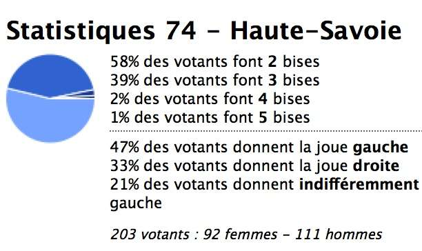 haute-savoie-kiss-stats